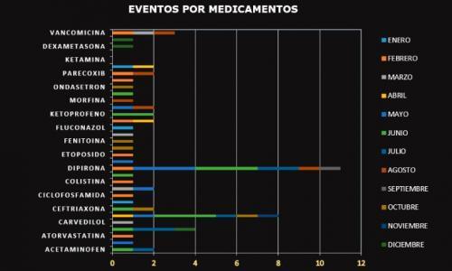 eventos-medicamentos