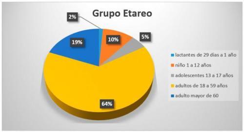 grupo-etareo-768x415
