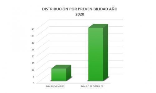 prevenibilidad